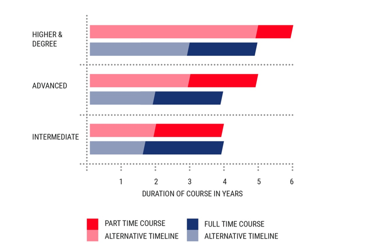 Table showing apprenticeship duration